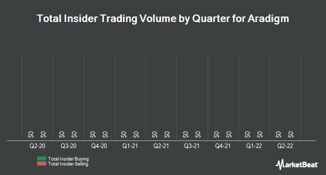 Insider Trades by Quarter for Aradigm Corporation (NASDAQ:ARDM)