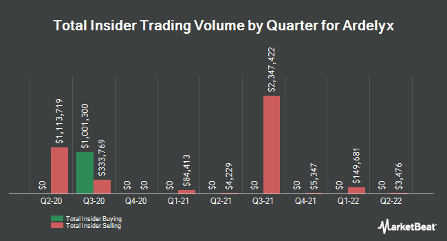 Insider Trades by Quarter for Ardelyx (NASDAQ:ARDX)