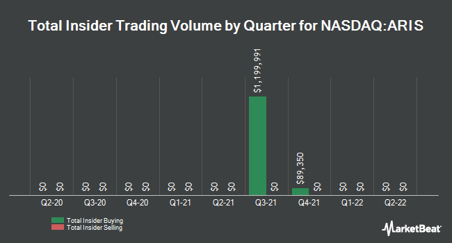 Insider Trades by Quarter for ARI Network Services (NASDAQ:ARIS)