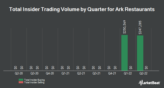 Insider Trades by Quarter for Ark Restaurants (NASDAQ:ARKR)