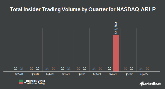 Insider Trades by Quarter for Alliance Resource Partners, L.P. (NASDAQ:ARLP)
