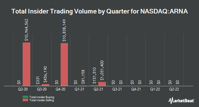 Insider Trades by Quarter for Arena Pharmaceuticals (NASDAQ:ARNA)