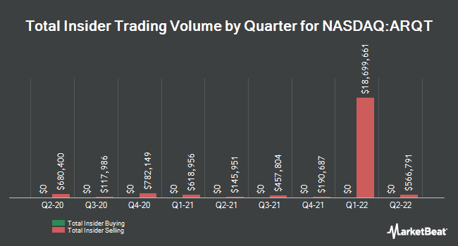 Insider Buying and Selling by Quarter for Arcutis Biotherapeutics (NASDAQ:ARQT)
