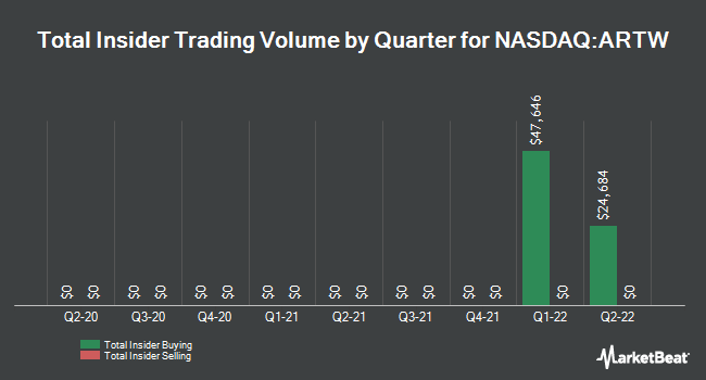 Insider Trading History for Art`s Way (NASDAQ:ARTW)
