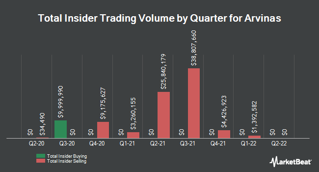 Insider Buying and Selling by Quarter for Arvinas (NASDAQ:ARVN)