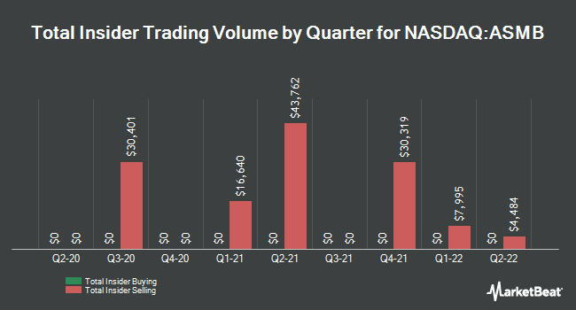 Insider Trades by Quarter for Assembly Biosciences (NASDAQ:ASMB)
