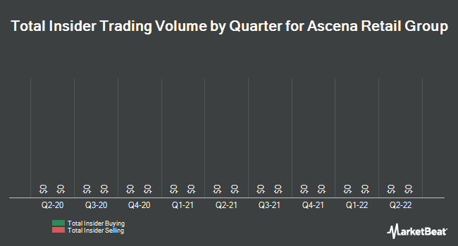 Insider Trading History for Ascena Retail Group (NASDAQ:ASNA)