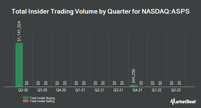 Insider Buying and Selling by Quarter for Altisource Portfolio Solutions (NASDAQ:ASPS)