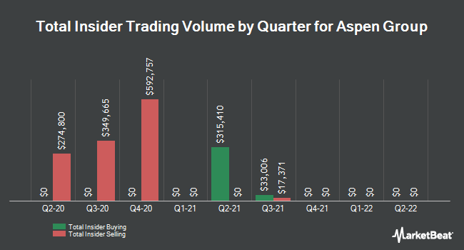 Insider Trading History for Aspen Group (NASDAQ:ASPU)