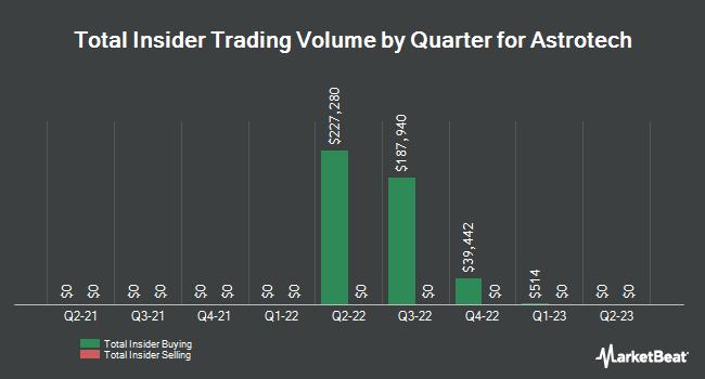 Insider Trading History for Astrotech (NASDAQ:ASTC)