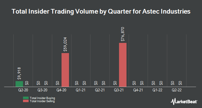 Insider Trades by Quarter for Astec Industries (NASDAQ:ASTE)