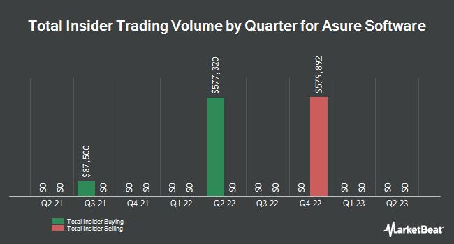 Insider Trades by Quarter for Asure Software (NASDAQ:ASUR)
