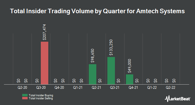 Insider Trades by Quarter for Amtech Systems (NASDAQ:ASYS)