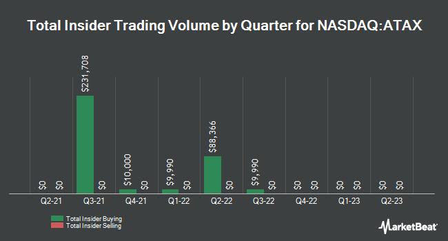 Insider Trades by Quarter for America First Multifamily Investors LP (NASDAQ:ATAX)