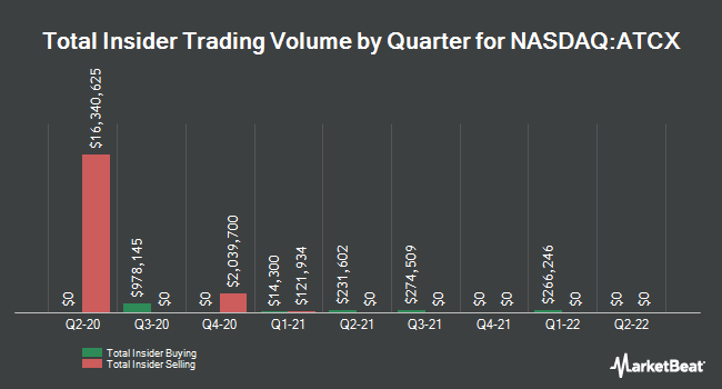 Insider Buying and Selling by Quarter for Atlas Technical Consultants (NASDAQ:ATCX)