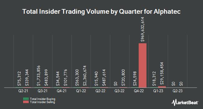 Insider Trades by Quarter for Alphatec (NASDAQ:ATEC)