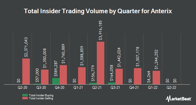 Insider Buying and Selling by Quarter for Anterix (NASDAQ:ATEX)