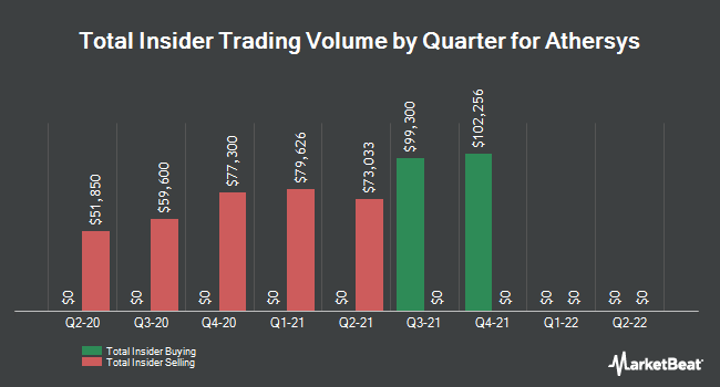 Insider Trades by Quarter for Athersys (NASDAQ:ATHX)