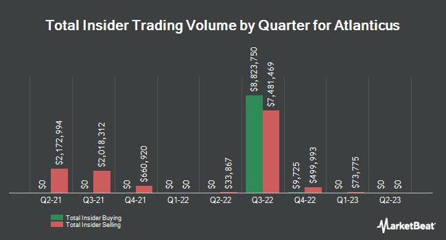 Insider Trades by Quarter for Atlanticus (NASDAQ:ATLC)
