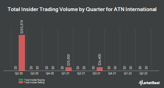 Insider Trades by Quarter for ATN International (NASDAQ:ATNI)