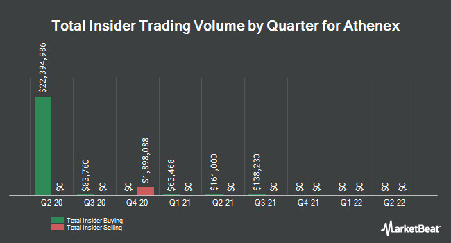 Insider Buying and Selling by Quarter for Athenex (NASDAQ:ATNX)