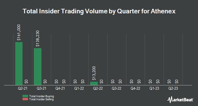 Insider Trades by Quarter for Athenex (NASDAQ:ATNX)