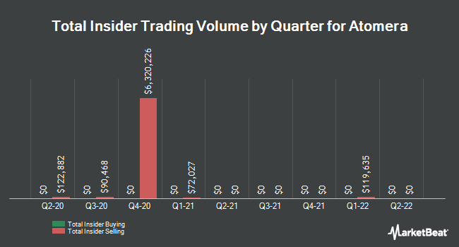 Insider Buying and Selling by Quarter for Atomera (NASDAQ:ATOM)
