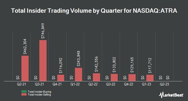 Insider Trades by Quarter for Atara Biotherapeutics (NASDAQ:ATRA)