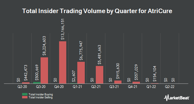 Insider Buying and Selling by Quarter for AtriCure (NASDAQ:ATRC)