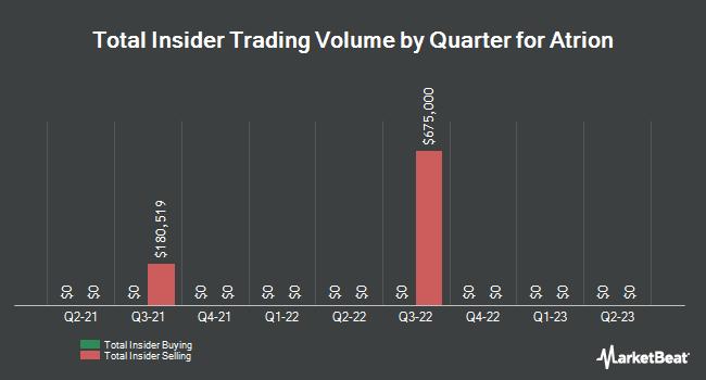 Insider Trades by Quarter for Atrion (NASDAQ:ATRI)