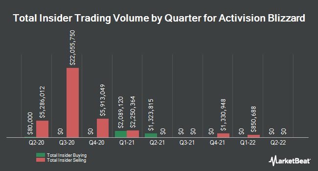 Insider Trades by Quarter for Activision Blizzard (NASDAQ:ATVI)