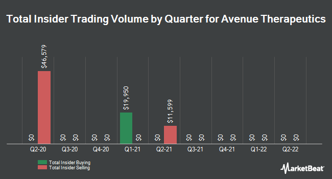 Insider Buying and Selling by Quarter for Avenue Therapeutics (NASDAQ:ATXI)