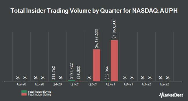 Insider Buying and Selling by Quarter for Aurinia Pharmaceuticals (NASDAQ:AUPH)