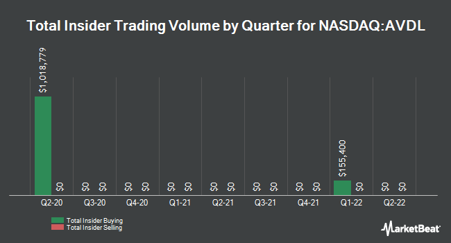 Insider Trades by Quarter for Avadel Pharmaceuticals plc - American Depositary Shares each representing one Ordinary Share (NASDAQ:AVDL)
