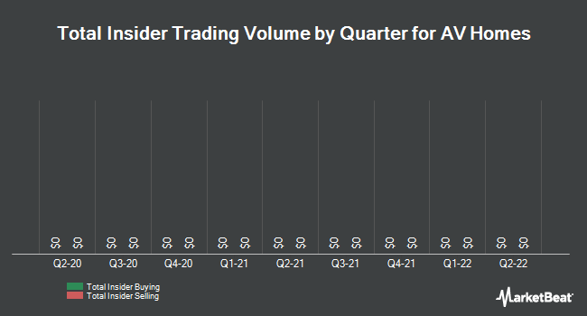 Insider Trades by Quarter for A V Homes (NASDAQ:AVHI)