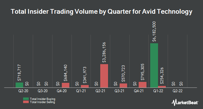 Insider Trades by Quarter for Avid Technology (NASDAQ:AVID)