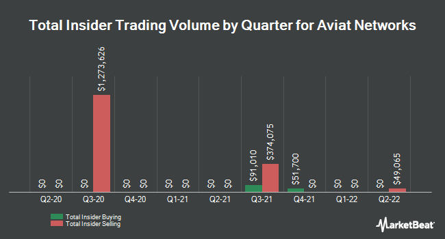 Insider Trades by Quarter for Aviat Networks (NASDAQ:AVNW)