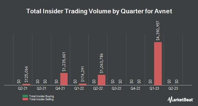 Insider Buying and Selling by Quarter for Avnet (NASDAQ:AVT)