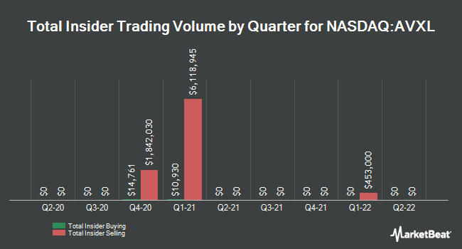 Insider Trades by Quarter for Anavex Life Sciences Corp. (NASDAQ:AVXL)