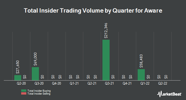 Insider Trades by Quarter for Aware (NASDAQ:AWRE)