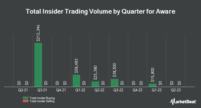 Insider Trades by Quarter for Aware (NASDAQ:AWRE)