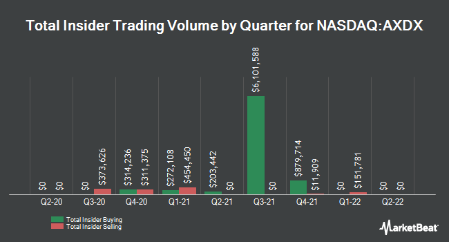 Insider Trading History for Accelerate Diagnostics (NASDAQ:AXDX)