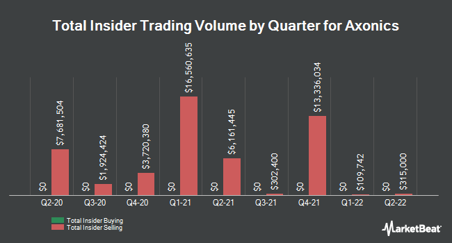 Insider Buying and Selling by Quarter for Axonics Modulation Technologies (NASDAQ:AXNX)