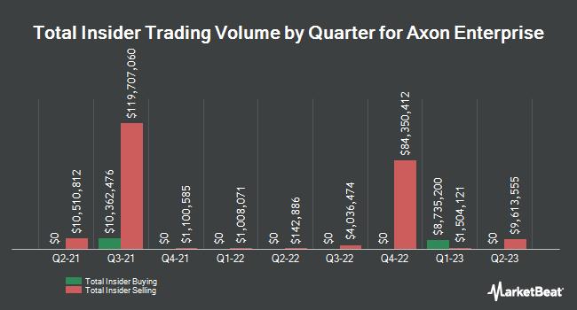 Insider Trading History for Axovant Sciences (NASDAQ:AXON)