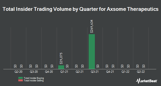 Insider Trades by Quarter for Axsome Therapeutics (NASDAQ:AXSM)