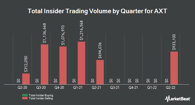 Insider Trades by Quarter for AXT (NASDAQ:AXTI)