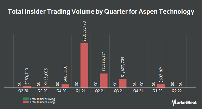 Insider Trades by Quarter for Aspen Technology (NASDAQ:AZPN)