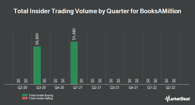 Insider Trades by Quarter for Books-A-Million (NASDAQ:BAMM)