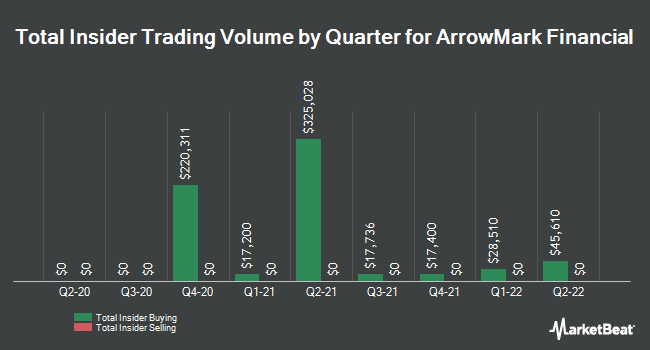 Insider Trades by Quarter for StoneCastle Financial Corp (NASDAQ:BANX)