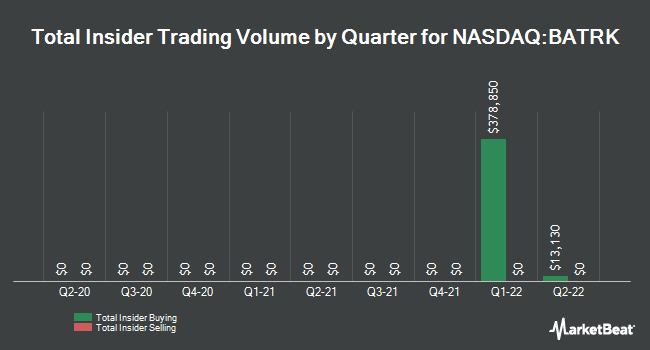Insider Trading History for Liberty Media (NASDAQ:BATRK)